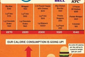 Healthier food choices at fast food restaurants!