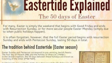 This is pretty amazing! As Eastertide continues, check this out!