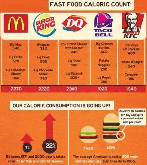Healthier food choices at fast food restaurants! | 94.1 KXOJ